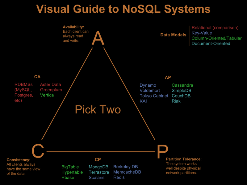 CAP Theorem and NoSQL Databases